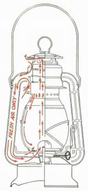 petróleum lámpa működése